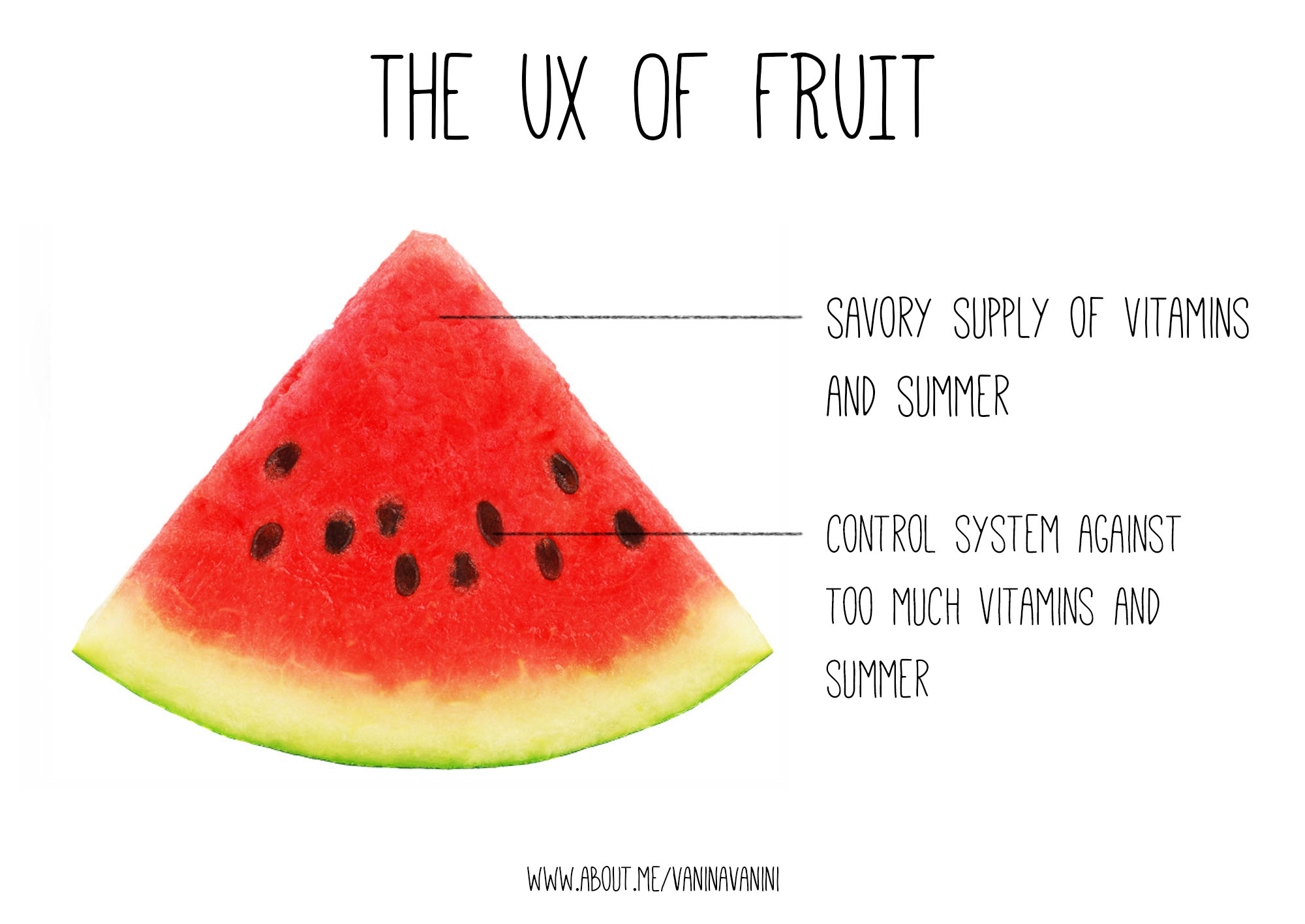Fruit UX watermellon